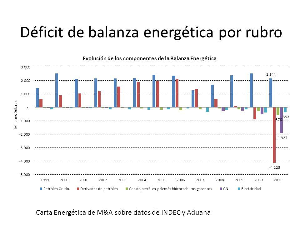 Déficit de balanza energética por rubro Carta Energética de M&A sobre datos de INDEC y Aduana