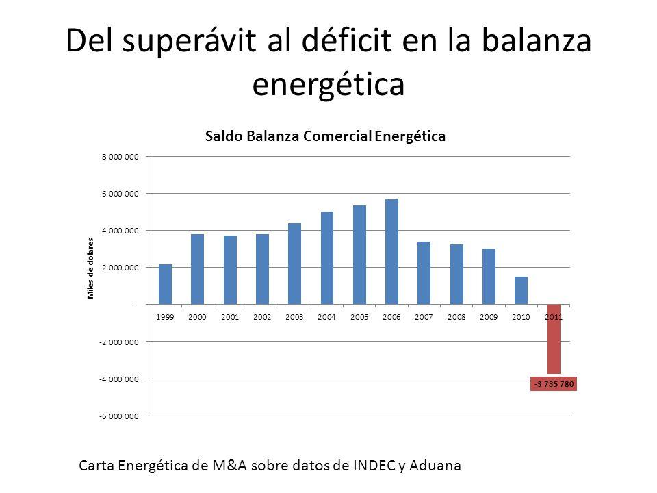 Del superávit al déficit en la balanza energética Carta Energética de M&A sobre datos de INDEC y Aduana