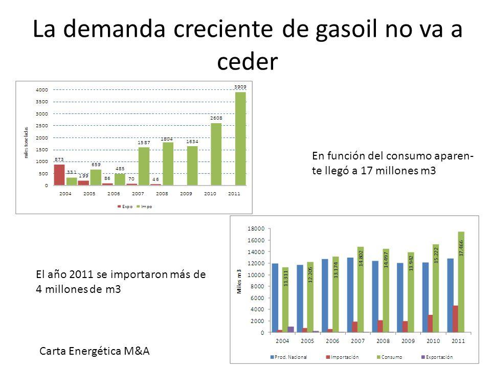 La demanda creciente de gasoil no va a ceder En función del consumo aparen- te llegó a 17 millones m3 El año 2011 se importaron más de 4 millones de m3 Carta Energética M&A