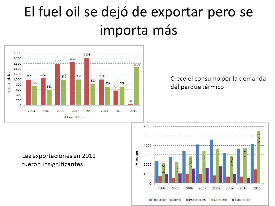 El fuel oil se dejó de exportar pero se importa más Las exportaciones en 2011 fueron insignificantes Crece el consumo por la demanda del parque térmic