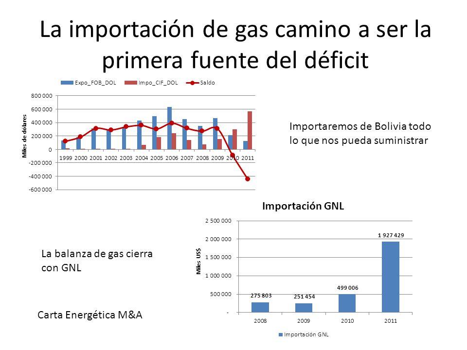 La importación de gas camino a ser la primera fuente del déficit Importaremos de Bolivia todo lo que nos pueda suministrar La balanza de gas cierra con GNL Carta Energética M&A