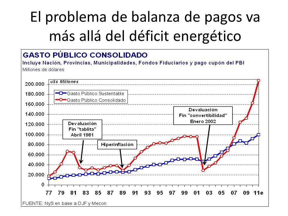 El problema de balanza de pagos va más allá del déficit energético
