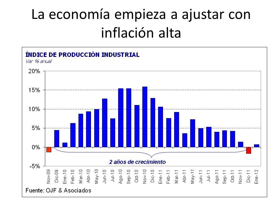 La economía empieza a ajustar con inflación alta