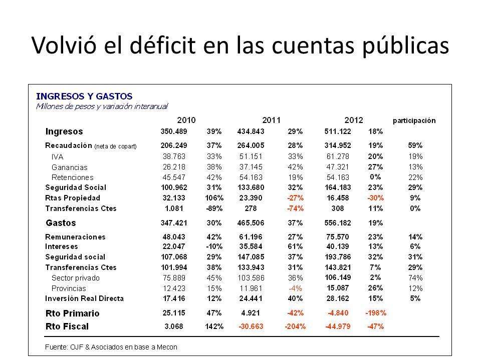 Volvió el déficit en las cuentas públicas