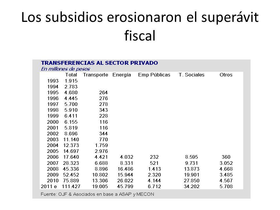 Los subsidios erosionaron el superávit fiscal