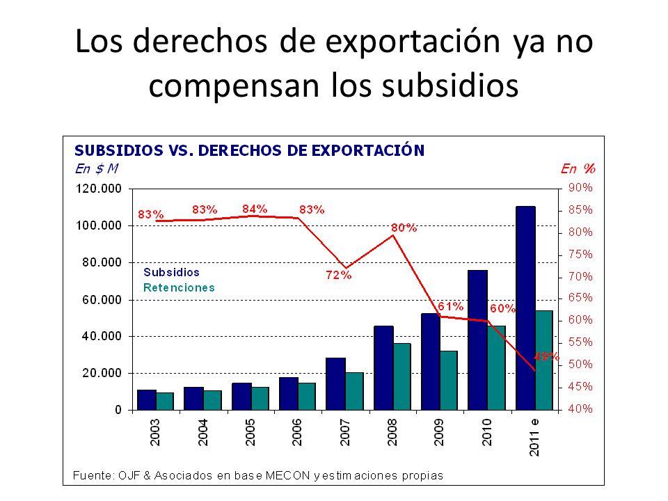 Los derechos de exportación ya no compensan los subsidios