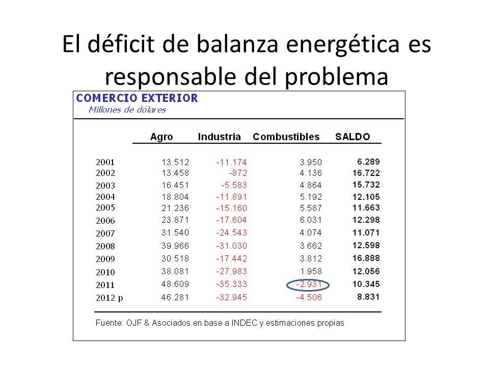 El déficit de balanza energética es responsable del problema