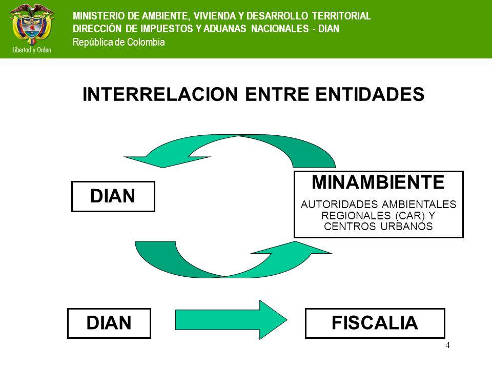 4 INTERRELACION ENTRE ENTIDADES DIAN MINAMBIENTE AUTORIDADES AMBIENTALES REGIONALES (CAR) Y CENTROS URBANOS DIANFISCALIA MINISTERIO DE AMBIENTE, VIVIE