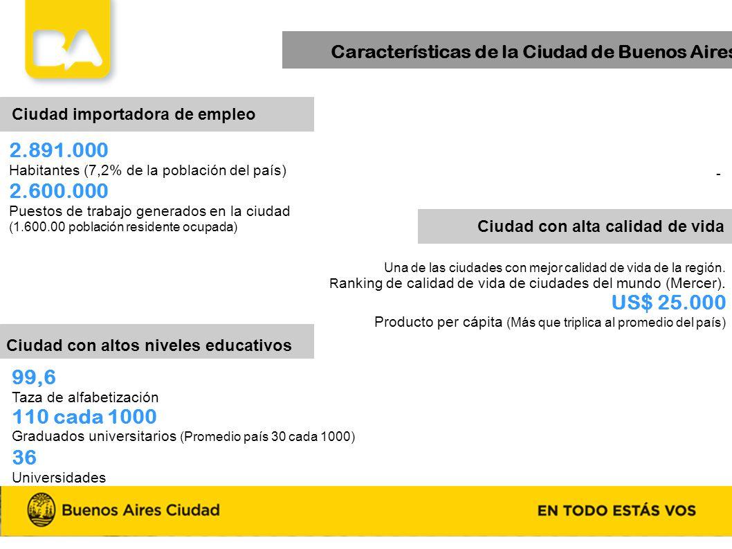 Características de la Ciudad de Buenos Aires - Ciudad importadora de empleo 2.891.000 Habitantes (7,2% de la población del país) 2.600.000 Puestos de