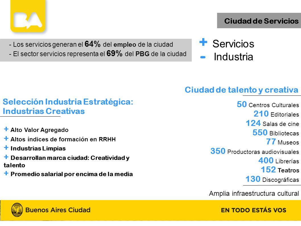Ciudad de Servicios - Los servicios generan el 64% del empleo de la ciudad - El sector servicios representa el 69% del PBG de la ciudad 50 Centros Cul