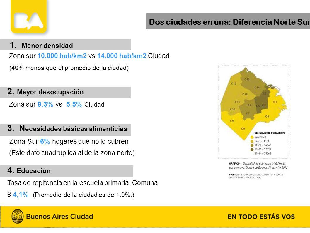 Diferencias estructurales de la Ciudad Dos ciudades en una: Diferencia Norte Sur 1. Menor densidad Zona sur 10.000 hab/km2 vs 14.000 hab/km2 Ciudad. (