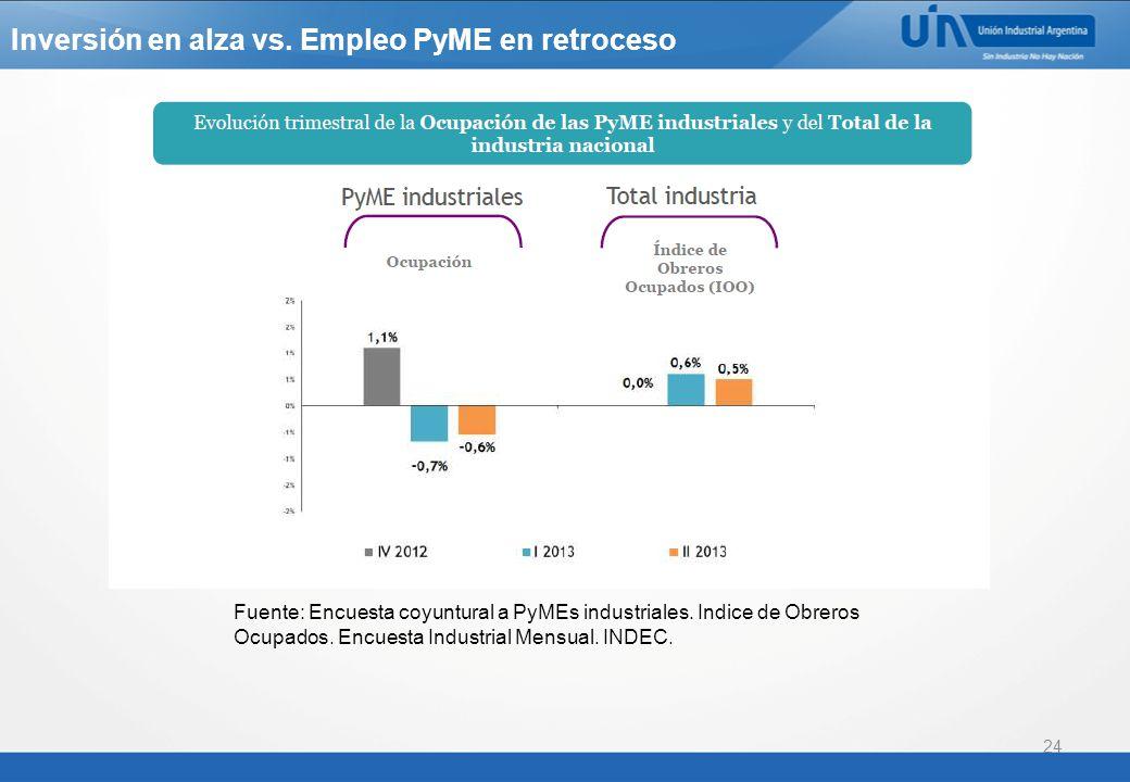 24 Fuente: Encuesta coyuntural a PyMEs industriales.