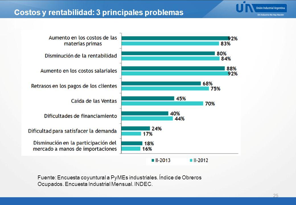25 Costos y rentabilidad: 3 principales problemas Fuente: Encuesta coyuntural a PyMEs industriales.