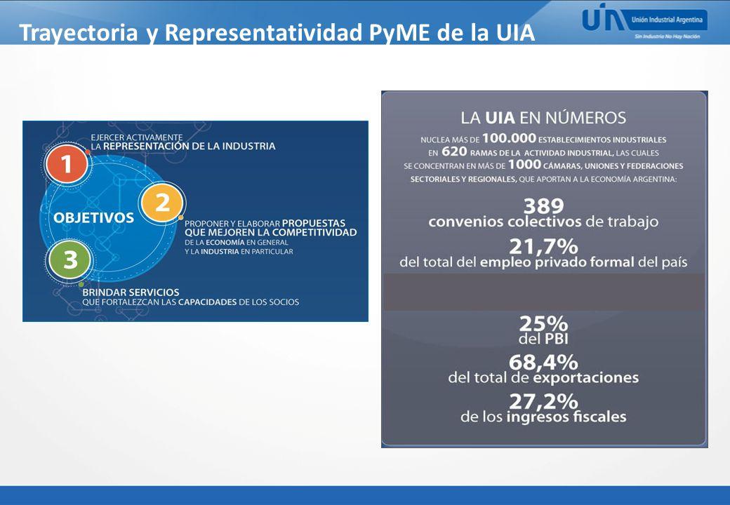 Trayectoria y Representatividad PyME de la UIA