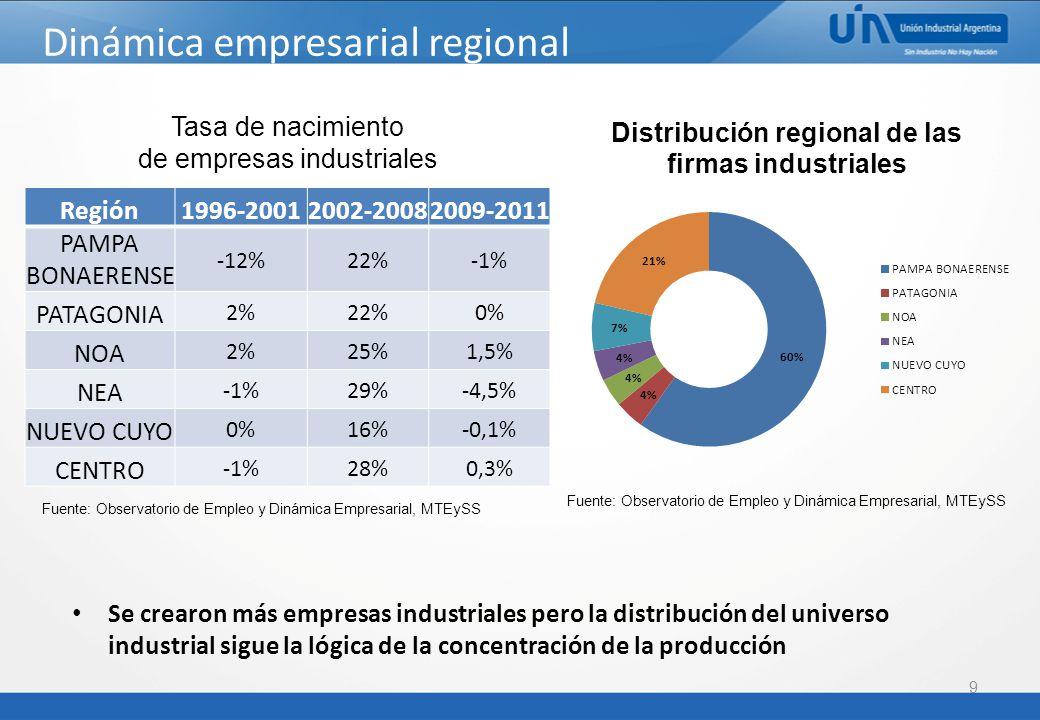 Dinámica empresarial regional 9 Región1996-20012002-20082009-2011 PAMPA BONAERENSE -12%22%-1% PATAGONIA 2%22%0% NOA 2%25%1,5% NEA -1%29%-4,5% NUEVO CUYO 0%16%-0,1% CENTRO -1%28%0,3% Tasa de nacimiento de empresas industriales Fuente: Observatorio de Empleo y Dinámica Empresarial, MTEySS Se crearon más empresas industriales pero la distribución del universo industrial sigue la lógica de la concentración de la producción