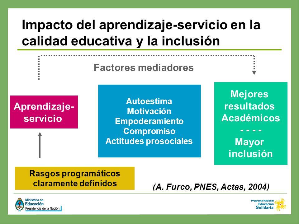 Aprendizaje- servicio Mejores resultados Académicos - - Mayor inclusión Autoestima Motivación Empoderamiento Compromiso Actitudes prosociales Factores