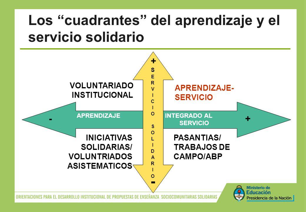 APRENDIZAJE- SERVICIO VOLUNTARIADO INSTITUCIONAL + PASANTIAS/ TRABAJOS DE CAMPO/ABP INICIATIVAS SOLIDARIAS/ VOLUNTRIADOS ASISTEMATICOS APRENDIZAJE INT
