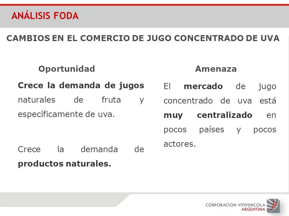 CAMBIOS EN EL COMERCIO DE JUGO CONCENTRADO DE UVA Crece la demanda de jugos naturales de fruta y específicamente de uva. Crece la demanda de productos