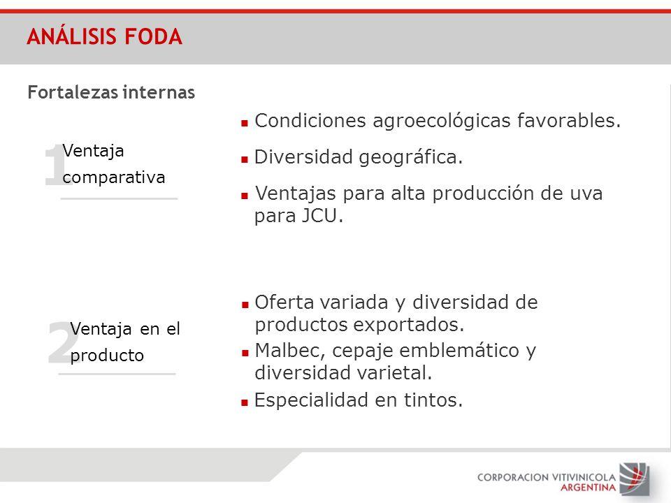 Fortalezas internas ANÁLISIS FODA 2 1 Condiciones agroecológicas favorables. Diversidad geográfica. Ventajas para alta producción de uva para JCU. Ven
