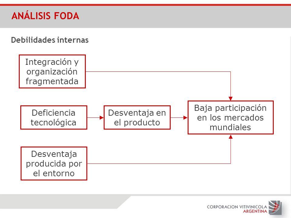 Debilidades internas Integración y organización fragmentada Desventaja producida por el entorno Deficiencia tecnológica Desventaja en el producto Baja