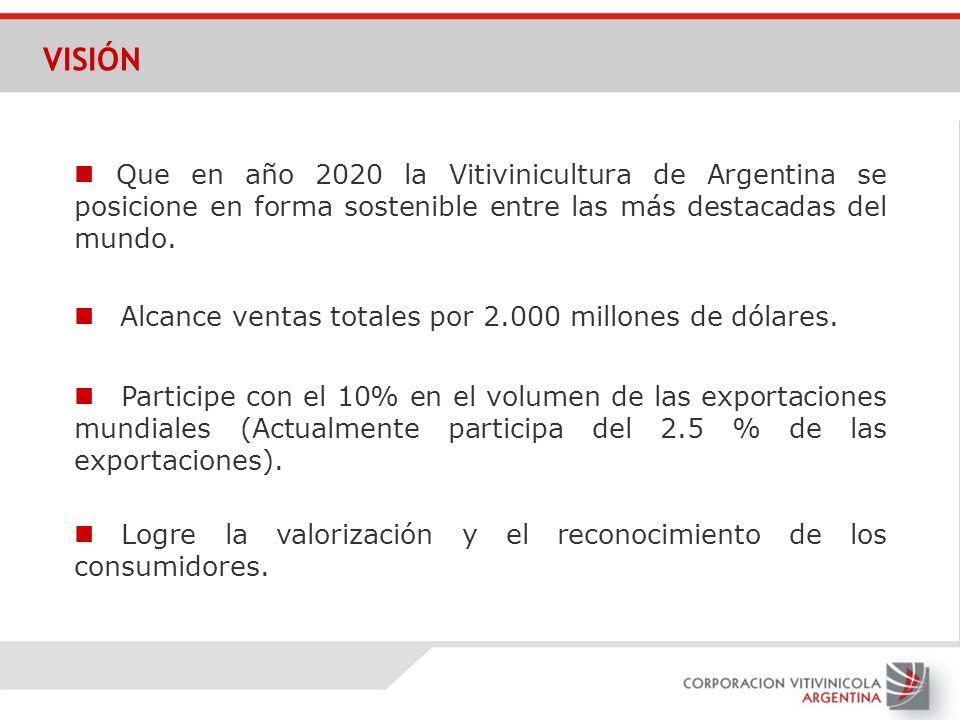 VISIÓN Que en año 2020 la Vitivinicultura de Argentina se posicione en forma sostenible entre las más destacadas del mundo. Participe con el 10% en el