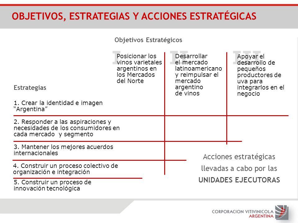 IIIII I Estrategias 1. Crear la identidad e imagen Argentina 5. Construir un proceso de innovación tecnológica 4. Construir un proceso colectivo de or