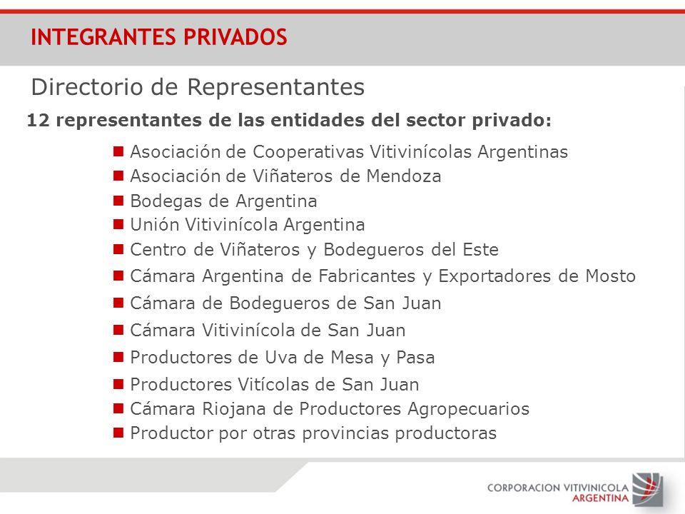 INTEGRANTES PRIVADOS Asociación de Cooperativas Vitivinícolas Argentinas Directorio de Representantes 12 representantes de las entidades del sector pr