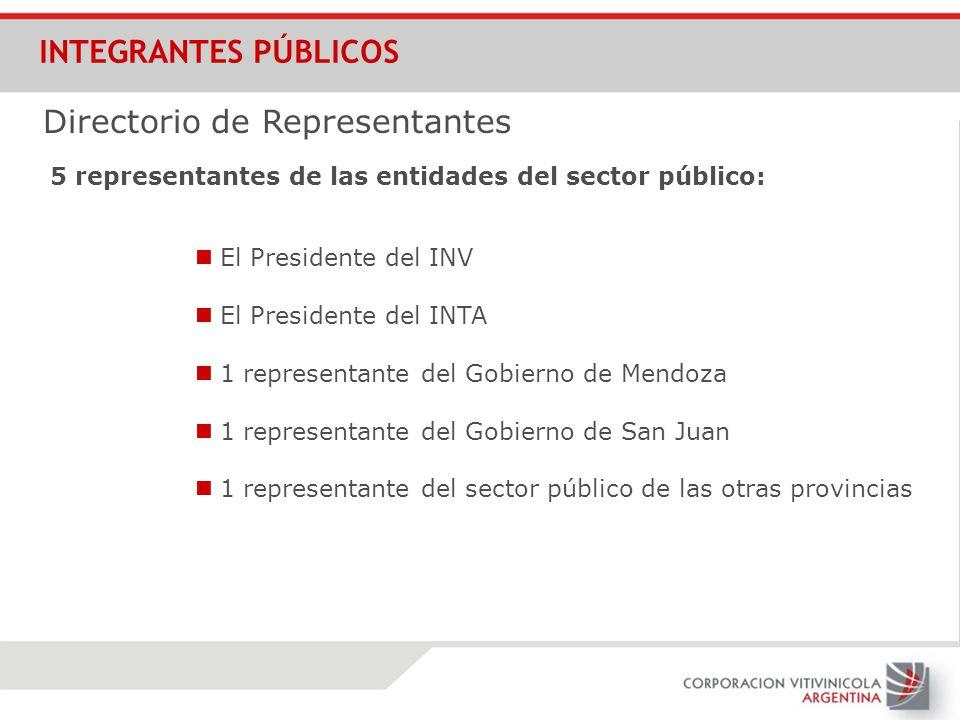 INTEGRANTES PÚBLICOS El Presidente del INV Directorio de Representantes 5 representantes de las entidades del sector público: El Presidente del INTA 1