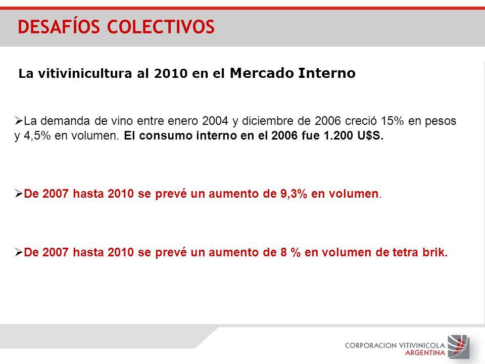 La demanda de vino entre enero 2004 y diciembre de 2006 creció 15% en pesos y 4,5% en volumen. El consumo interno en el 2006 fue 1.200 U$S. De 2007 ha