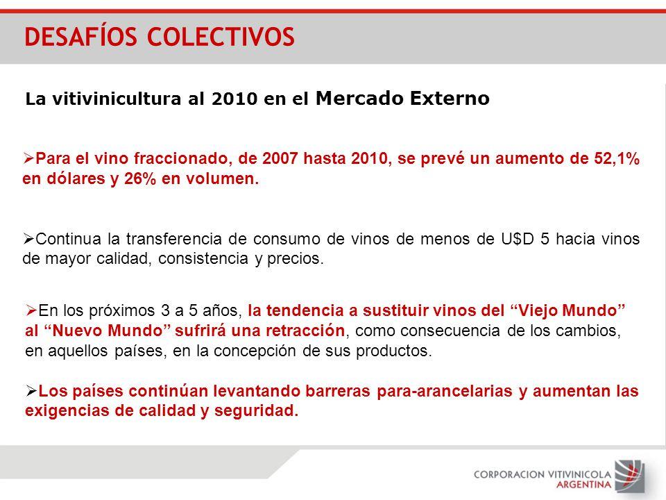 Para el vino fraccionado, de 2007 hasta 2010, se prevé un aumento de 52,1% en dólares y 26% en volumen. Continua la transferencia de consumo de vinos