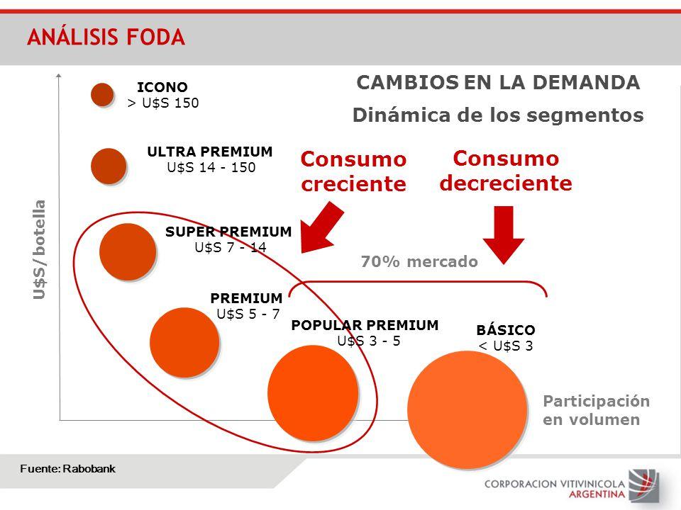 Dinámica de los segmentos U$S/botella ICONO > U$S 150 ULTRA PREMIUM U$S 14 - 150 Participación en volumen 70% mercado BÁSICO < U$S 3 POPULAR PREMIUM U