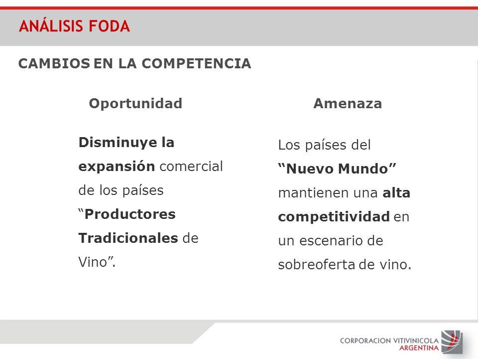 CAMBIOS EN LA COMPETENCIA Disminuye la expansión comercial de los paísesProductores Tradicionales de Vino. Los países del Nuevo Mundo mantienen una al