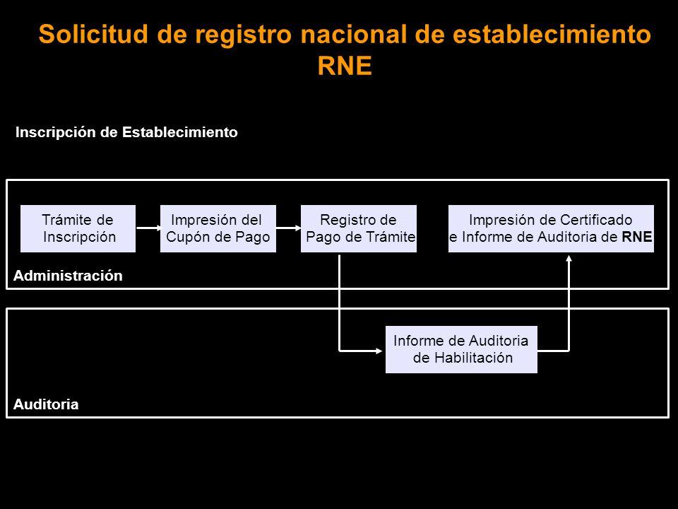Inscripción de Establecimiento Trámite de Inscripción Registro de Pago de Trámite Impresión de Certificado e Informe de Auditoria de RNE Impresión del Cupón de Pago Administración Auditoria Informe de Auditoria de Habilitación Solicitud de registro nacional de establecimiento RNE