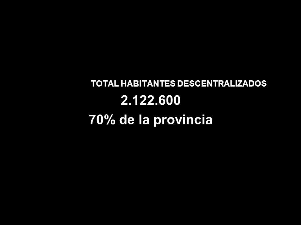 TOTAL HABITANTES DESCENTRALIZADOS 2.122.600 70% de la provincia