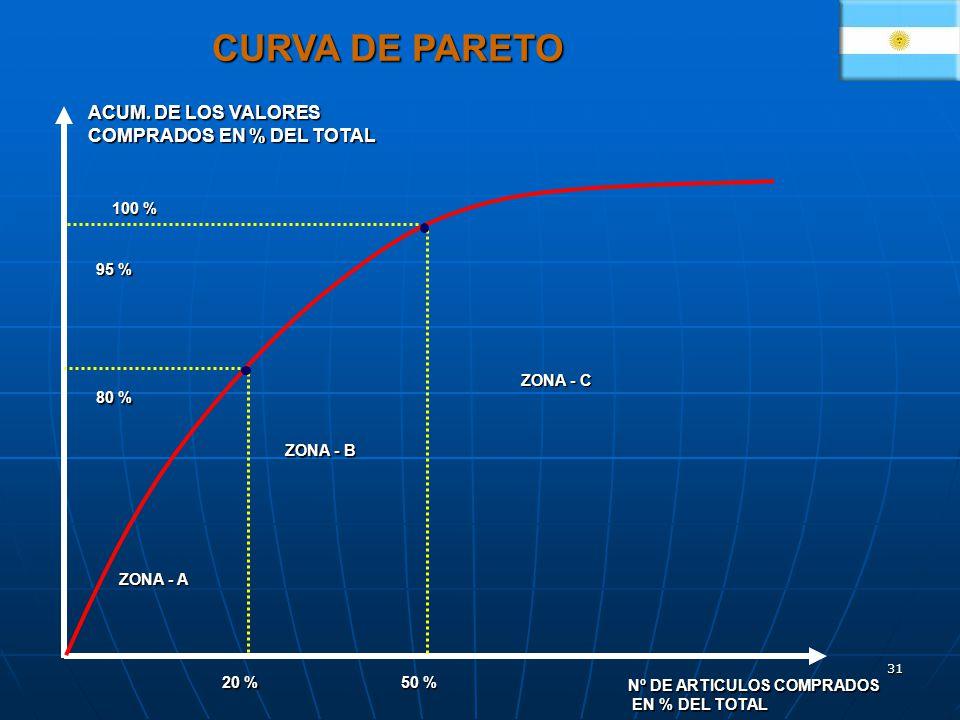 31 Nº DE ARTICULOS COMPRADOS EN % DEL TOTAL EN % DEL TOTAL 80 % 95 % 100 % ZONA - A ZONA - B ZONA - C 50 % 20 % ACUM. DE LOS VALORES COMPRADOS EN % DE