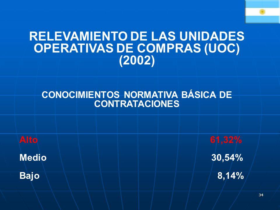 34 RELEVAMIENTO DE LAS UNIDADES OPERATIVAS DE COMPRAS (UOC) (2002) CONOCIMIENTOS NORMATIVA BÁSICA DE CONTRATACIONES Alto 61,32% Medio 30,54% Bajo 8,14