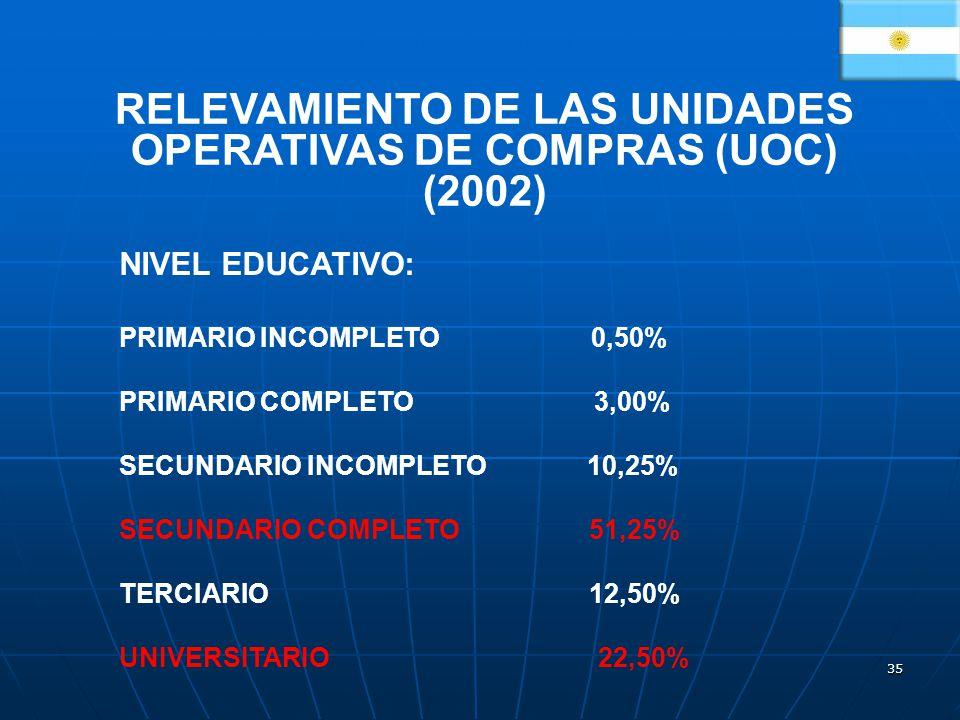 35 RELEVAMIENTO DE LAS UNIDADES OPERATIVAS DE COMPRAS (UOC) (2002) NIVEL EDUCATIVO: PRIMARIO INCOMPLETO 0,50% PRIMARIO COMPLETO 3,00% SECUNDARIO INCOMPLETO 10,25% SECUNDARIO COMPLETO 51,25% TERCIARIO 12,50% UNIVERSITARIO 22,50%