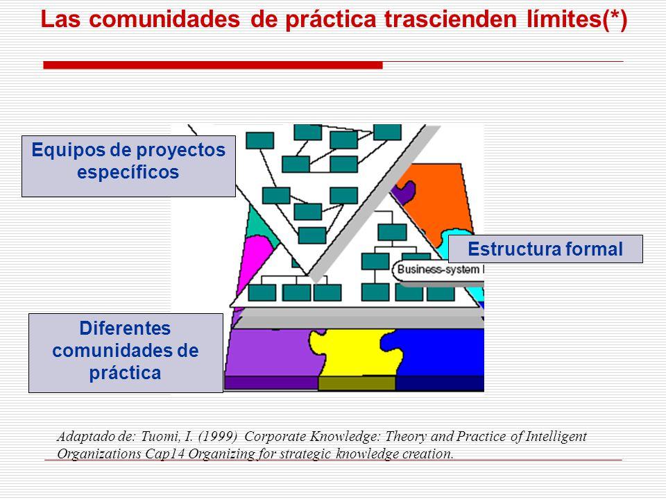 Las comunidades de práctica trascienden límites(*) Diferentes comunidades de práctica Estructura formal Equipos de proyectos específicos Adaptado de: