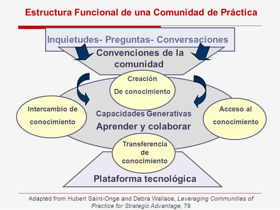 Inquietudes- Preguntas- Conversaciones Intercambio de conocimiento Plataforma tecnológica Capacidades Generativas Acceso al conocimiento Creación De c