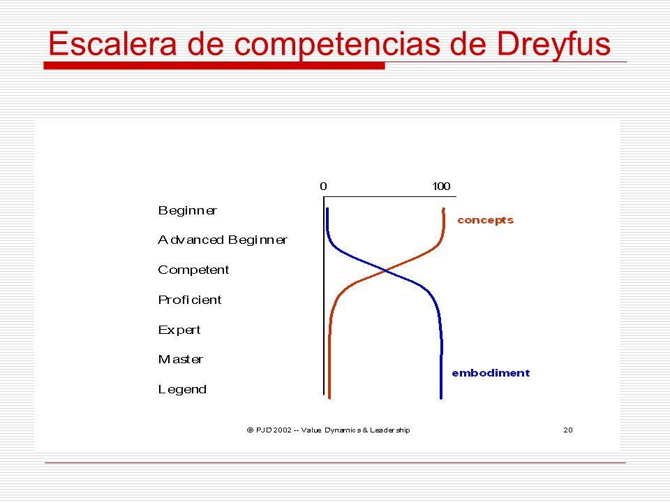 Escalera de competencias de Dreyfus