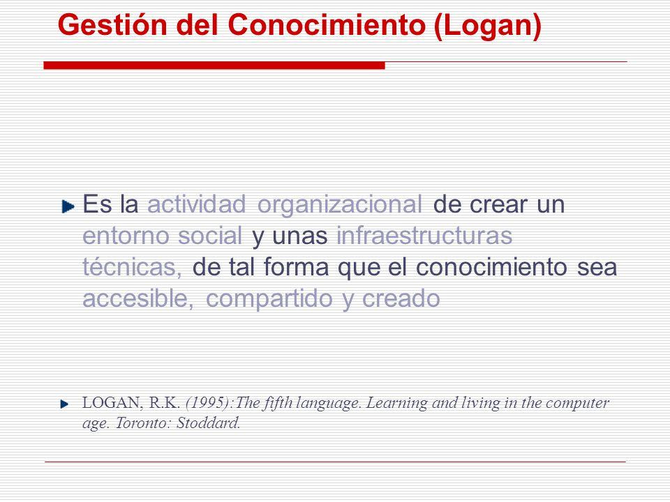 Gestión del Conocimiento (Logan) Es la actividad organizacional de crear un entorno social y unas infraestructuras técnicas, de tal forma que el conoc