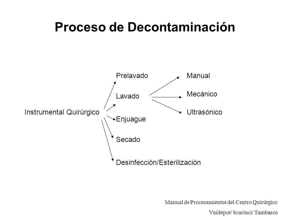 Proceso de Decontaminación Instrumental Quirúrgico Prelavado Lavado Enjuague Secado Desinfección/Esterilización Manual Mecánico Ultrasónico Manual de