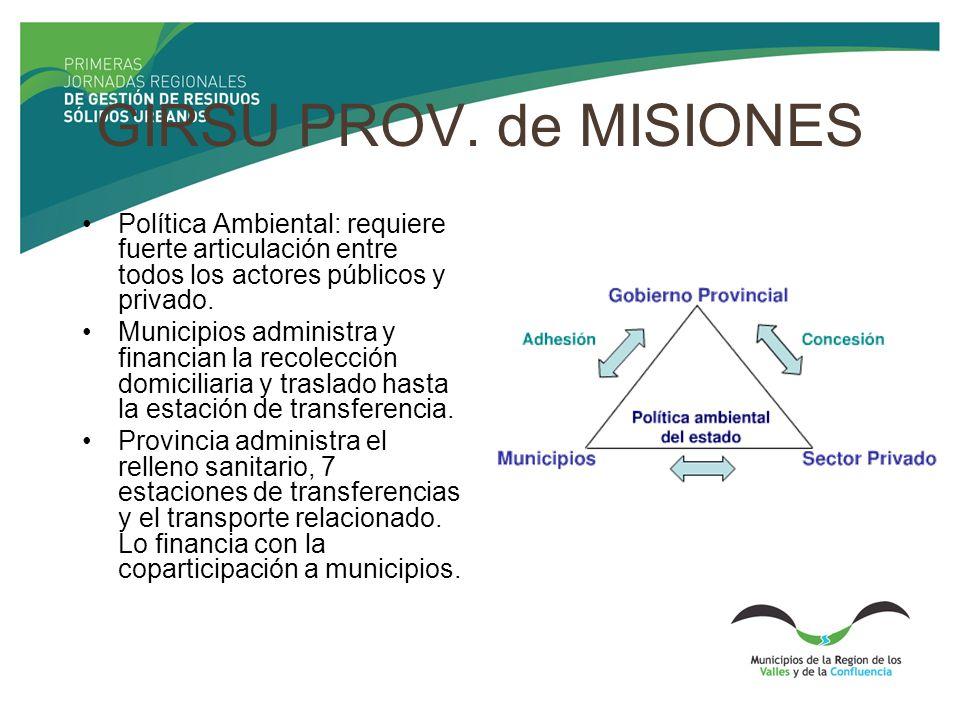 GIRSU PROV. de MISIONES Política Ambiental: requiere fuerte articulación entre todos los actores públicos y privado. Municipios administra y financian