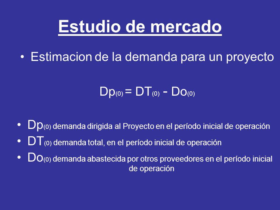 Estudio de mercado Estimacion de la demanda para un proyecto Dp (0) = DT (0) - Do (0) Dp (0) demanda dirigida al Proyecto en el período inicial de ope