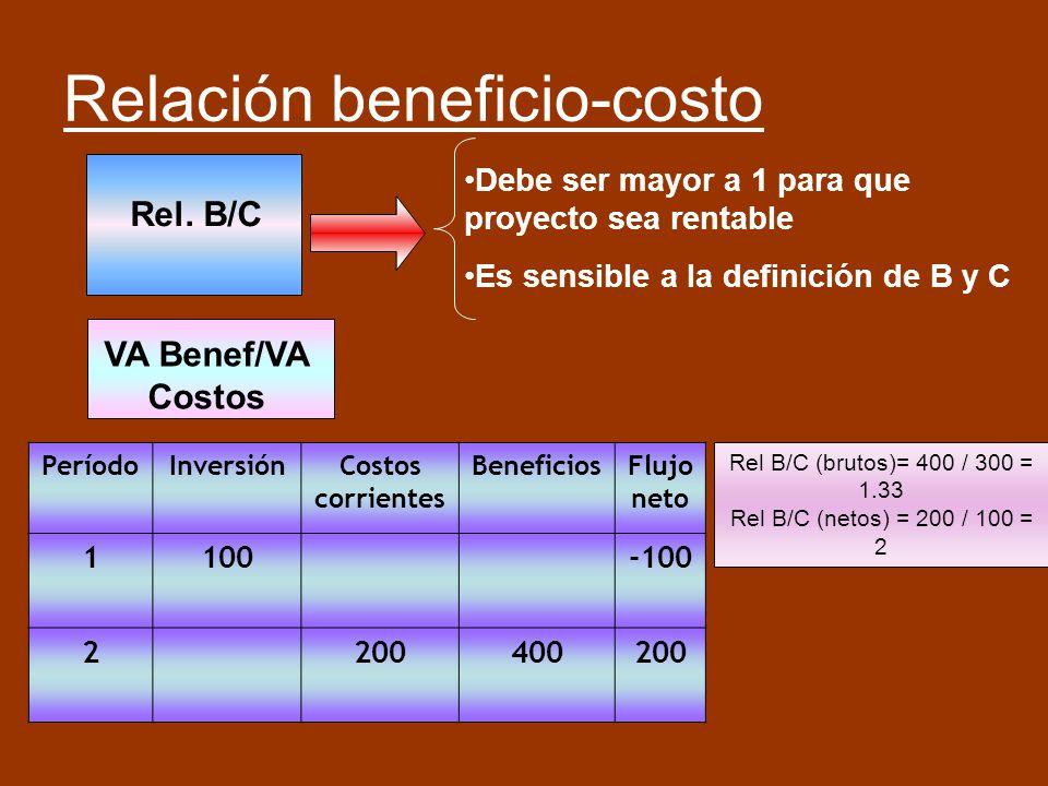 Relación beneficio-costo Rel. B/C Debe ser mayor a 1 para que proyecto sea rentable Es sensible a la definición de B y C VA Benef/VA Costos PeríodoInv