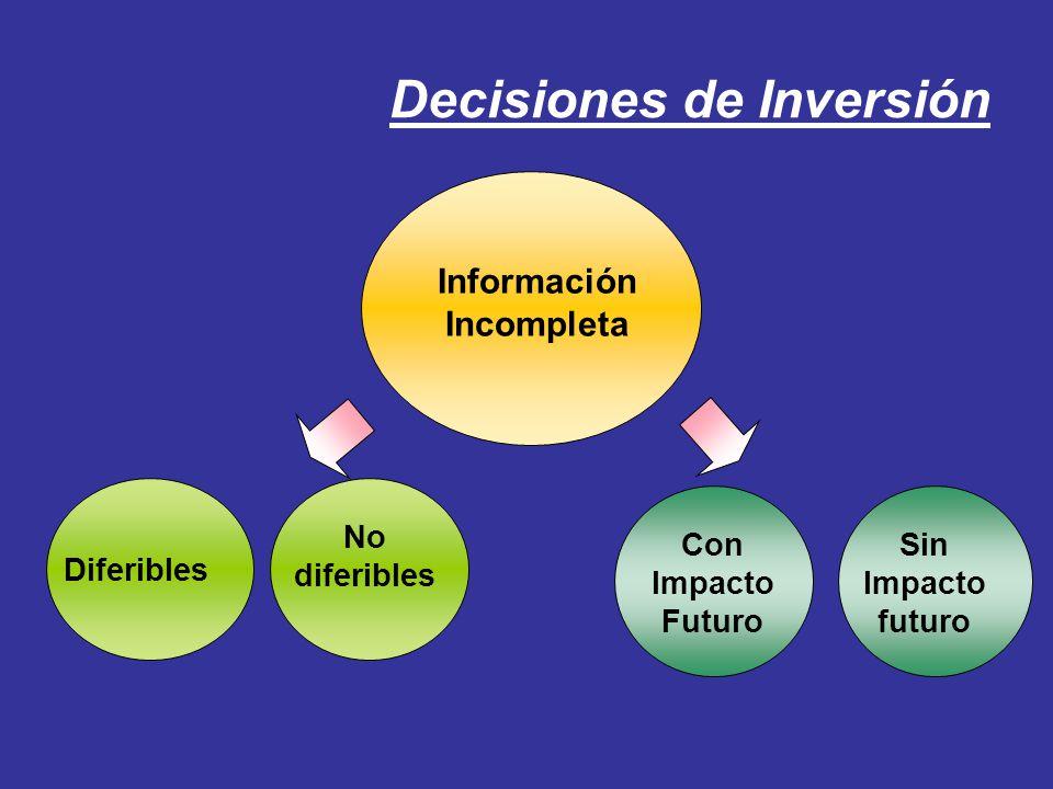Decisiones de Inversión Información Incompleta Diferibles No diferibles Con Impacto Futuro Sin Impacto futuro