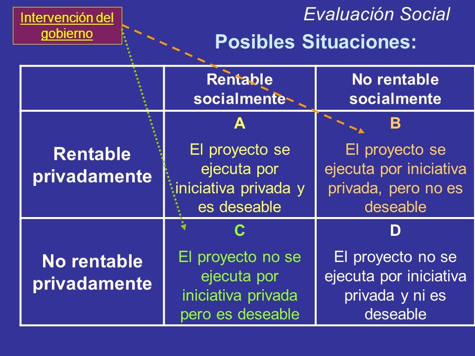 Evaluación Social Posibles Situaciones: Rentable socialmente No rentable socialmente Rentable privadamente A El proyecto se ejecuta por iniciativa pri