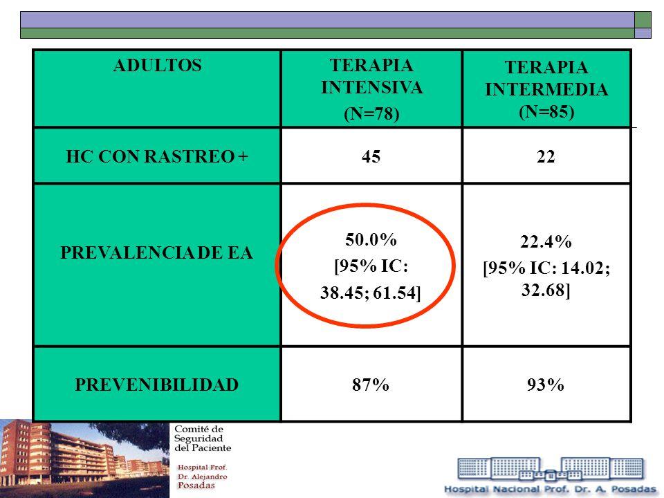 ADULTOS TERAPIA INTENSIVA (N=78) TERAPIA INTERMEDIA (N=85) HC CON RASTREO +4522 PREVALENCIA DE EA 50.0% [95% IC: 38.45; 61.54] 22.4% [95% IC: 14.02; 3