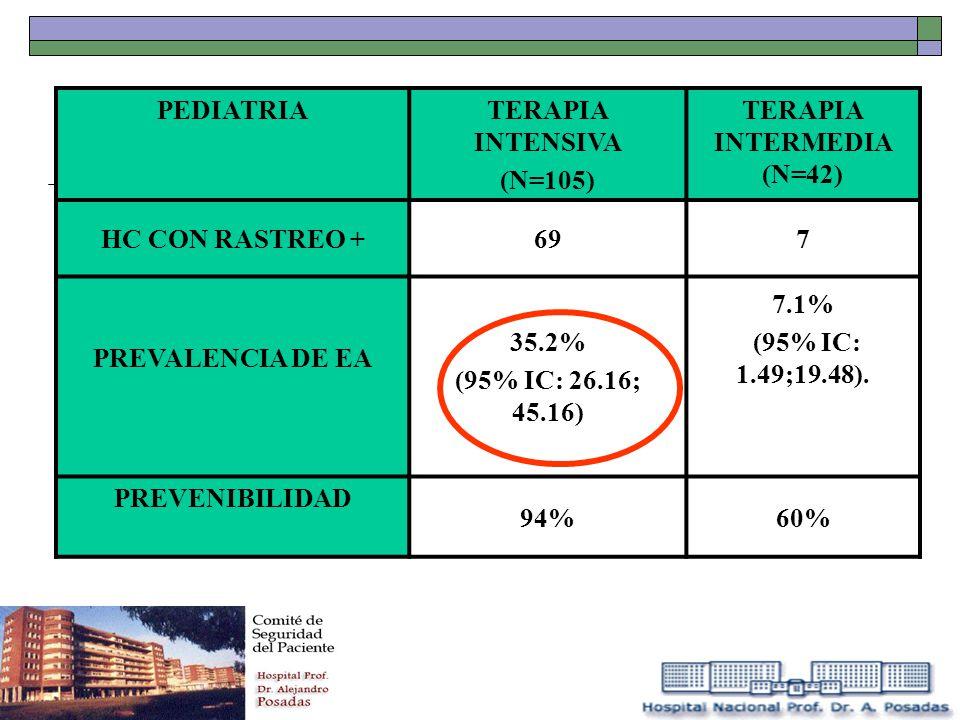 PEDIATRIATERAPIA INTENSIVA (N=105) TERAPIA INTERMEDIA (N=42) HC CON RASTREO +697 PREVALENCIA DE EA 35.2% (95% IC: 26.16; 45.16) 7.1% (95% IC: 1.49;19.