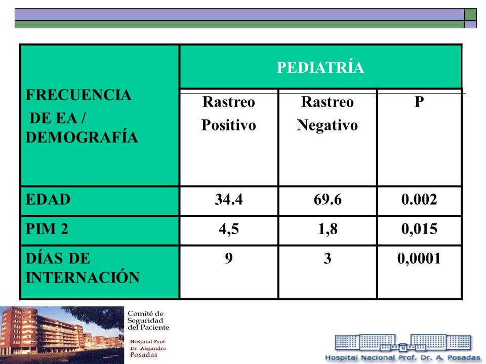 FRECUENCIA DE EA / DEMOGRAFÍA PEDIATRÍA Rastreo Positivo Rastreo Negativo P EDAD34.469.60.002 PIM 24,51,80,015 DÍAS DE INTERNACIÓN 930,0001